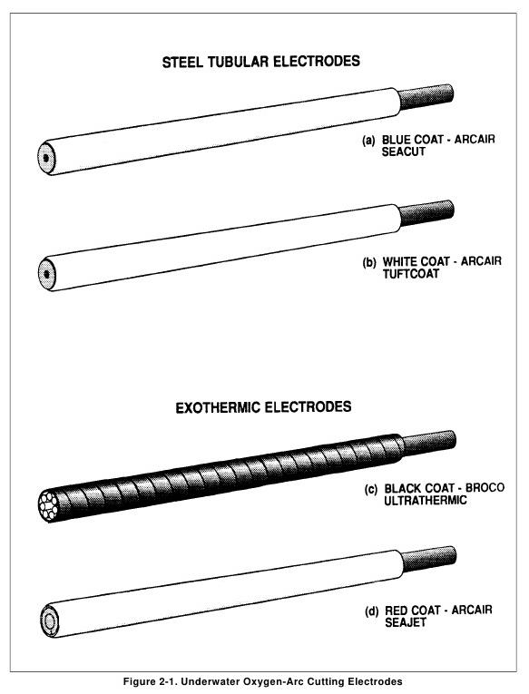 Oxygen arc cutting Steel-Tubular Electrodes