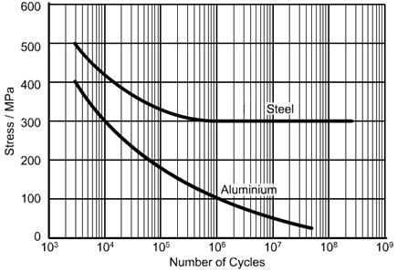 Welding Stainless Steel vs Aluminum