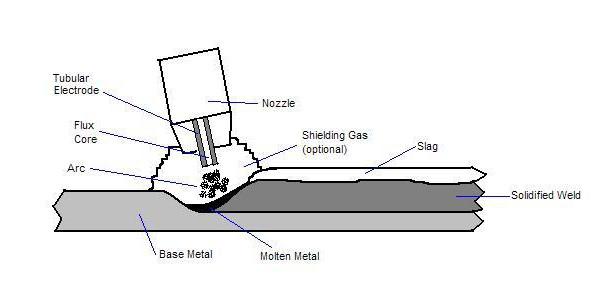 Flux cored arc welding